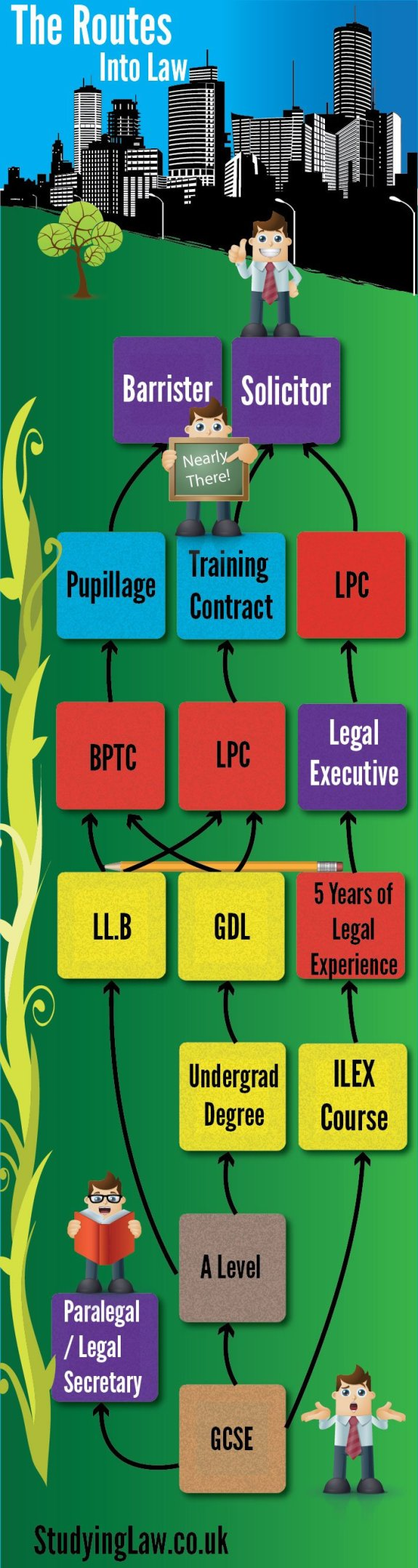 How to get into law infographic - solicitor barrister & legal executive