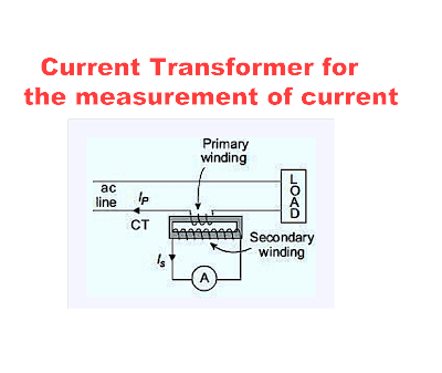 Current Transformer for the measurement of current