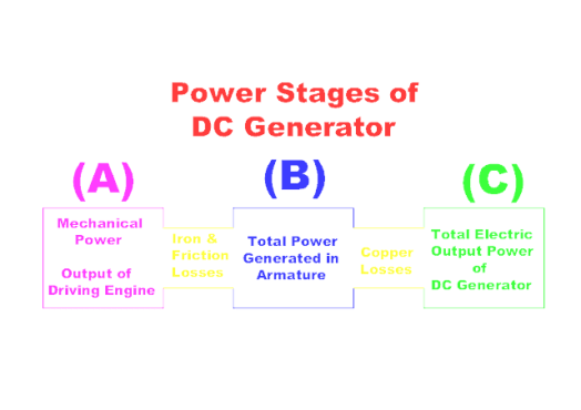 Power Stages of DC Generator