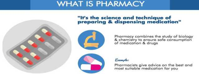 What is Pharmacy