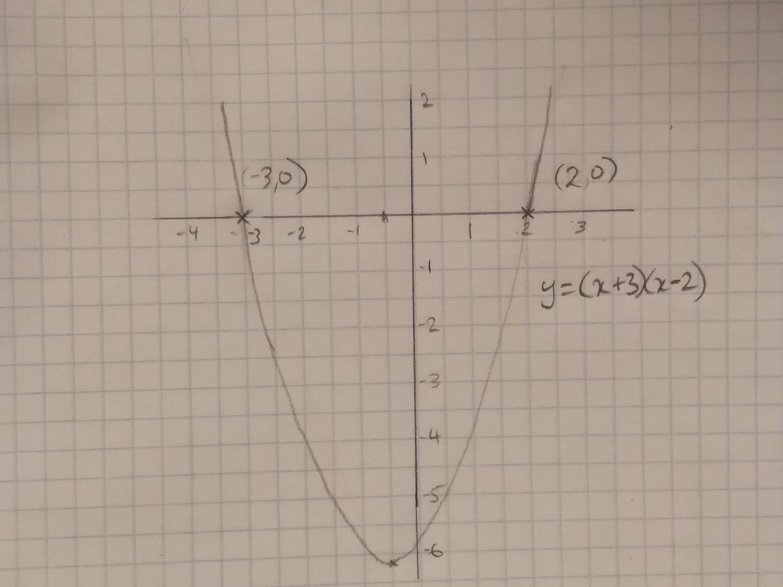 Identifying Roots And Turning Points Of Quadratic