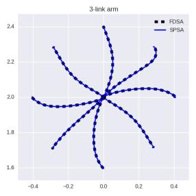 gradient-3link