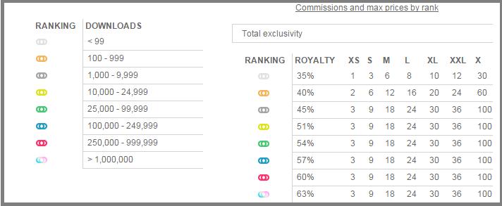 fotolia-ranking-1