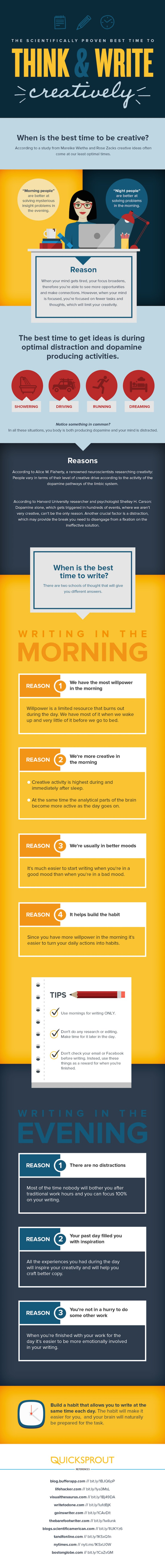 Best-Time-To-Write-Infographic-QuickSprout