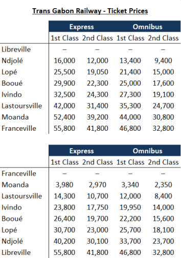 Trans Gabon Railway - Ticket Prices
