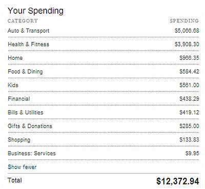 July_2013_Spending