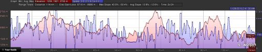 Elevation profile based on 10 minute increments - so a big underestimate but still big numbers!