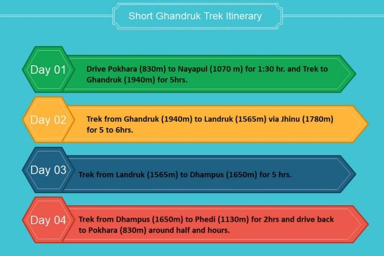 Itinerary of short Ghandruk trek