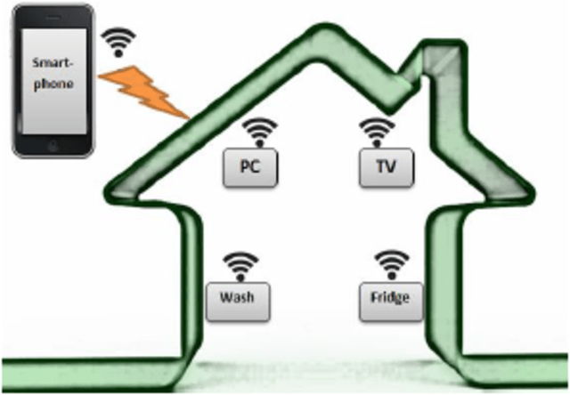 Home Automation in IoT