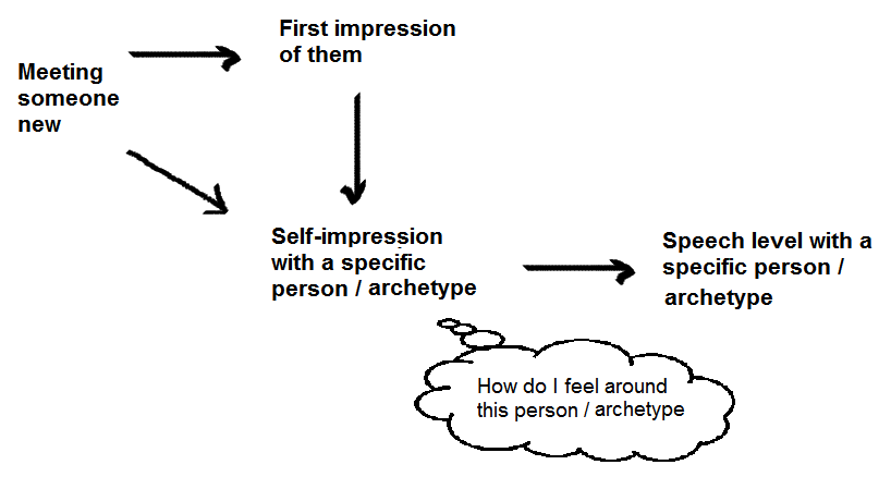 Our self impression impacts the level of our speech with someone new