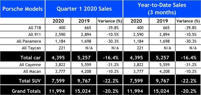 Chart Q1 2020 Porsche USA sales: Seen here is a chart of a spreadsheet depicting the quantitative numbers of Porsche USA sales forQ1 2020 Porsche USA sales as described in the accompanying article. Source: Porsche Cars North America