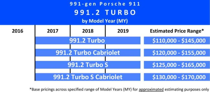 991.2-gen Porsche 911 Buyer Guide: Shown here is a chart indicating the 2017 through 2019 Model Years (MY) and estimated price ranges of the 991.2 Turbo variants. Source: StuttgartDNA