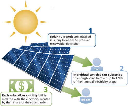 Go Solar PV: The Business Potential of Solar Photovoltaics