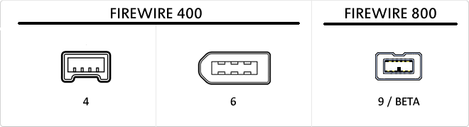 Diagram of FireWire 400 (unpowered 4-pin and powered 6-pin) and FireWire 800 port styles. Source: Cablematic