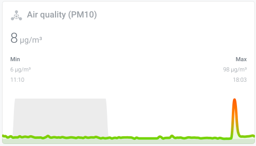 IKEA VINDRIKTNING air quality chart in Home Assistant