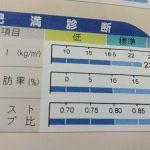 (はじまり)体脂肪を減らし筋量をあげる計画 90日間