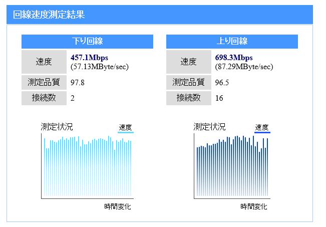 NURO光 メリット・デメリット 実測値公開