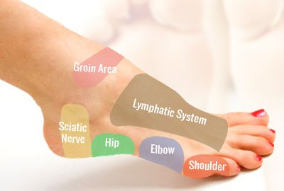 Foot Reflexology on the Outside of the Foot