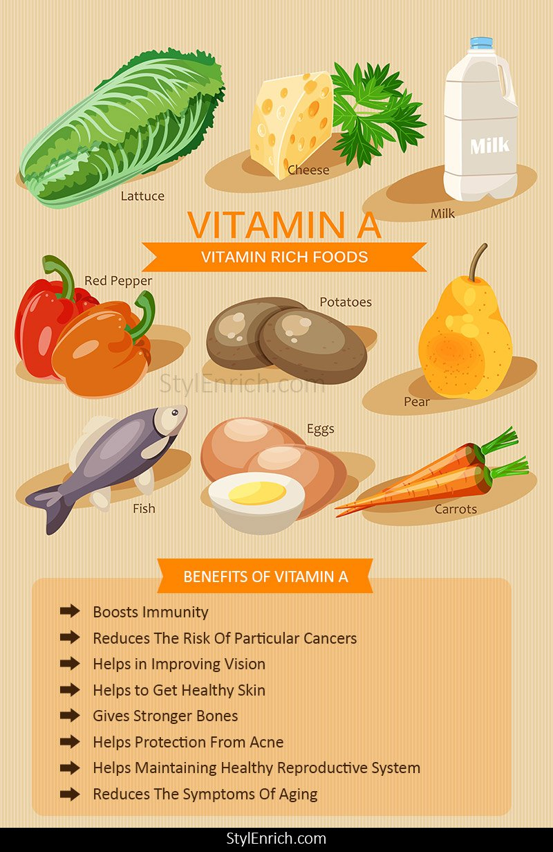 Vitamin A Benefits for Eyes, Skin, Bones and overall Health