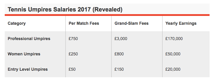 tennis umpire salaries