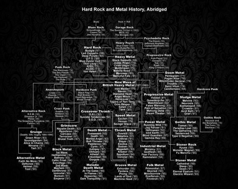 Metal History
