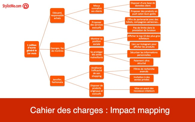 cahier des charges site : impact mapping