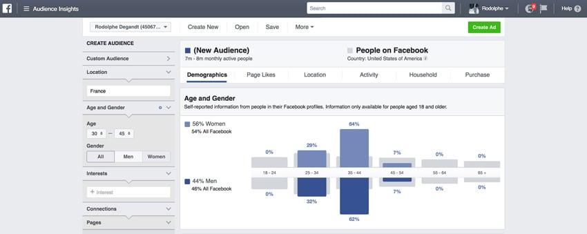 Comment diffuser vos articles sur internet Facebook Ads