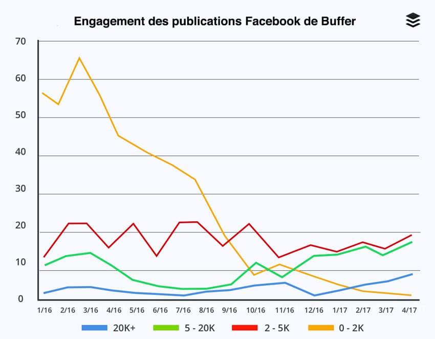 Augmenter la portée et l'engagement sur sa page Facebook
