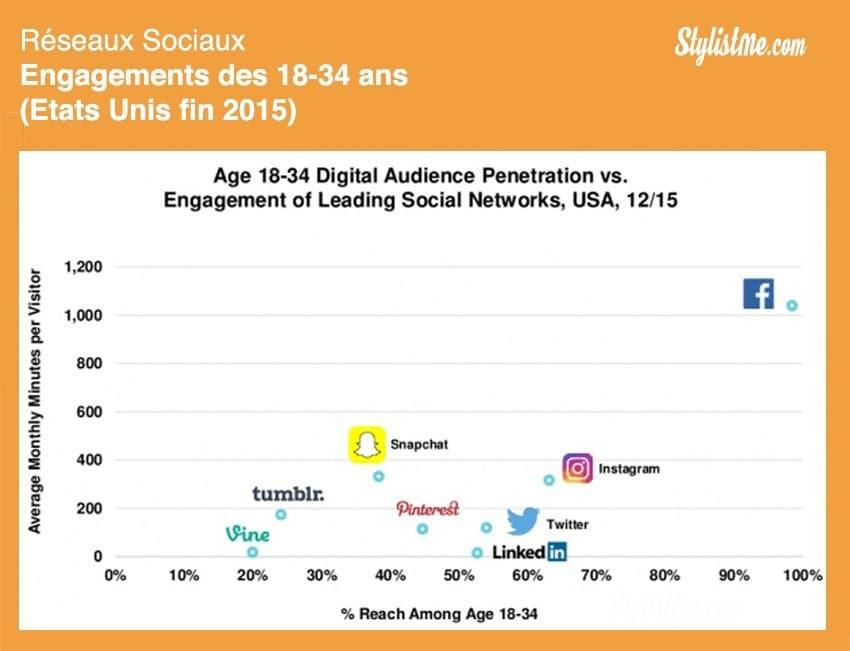 engagement 18-34 ans réseaux sociaux