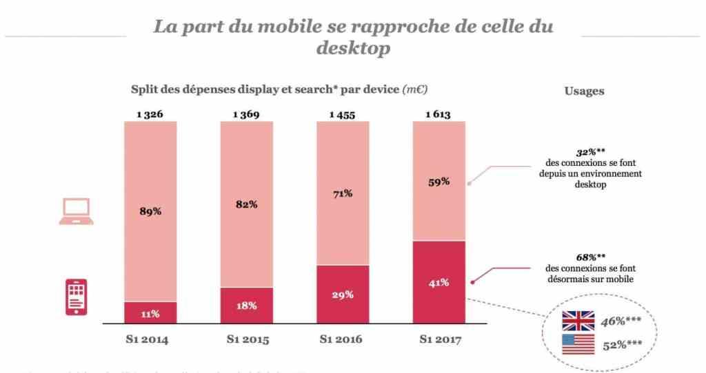 Chiffres clés de la publicité en ligne 2017 évolution investissement mobile