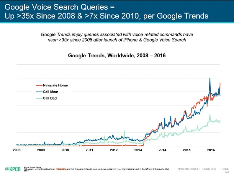 Marketing vocal - évolution recherches vocales google