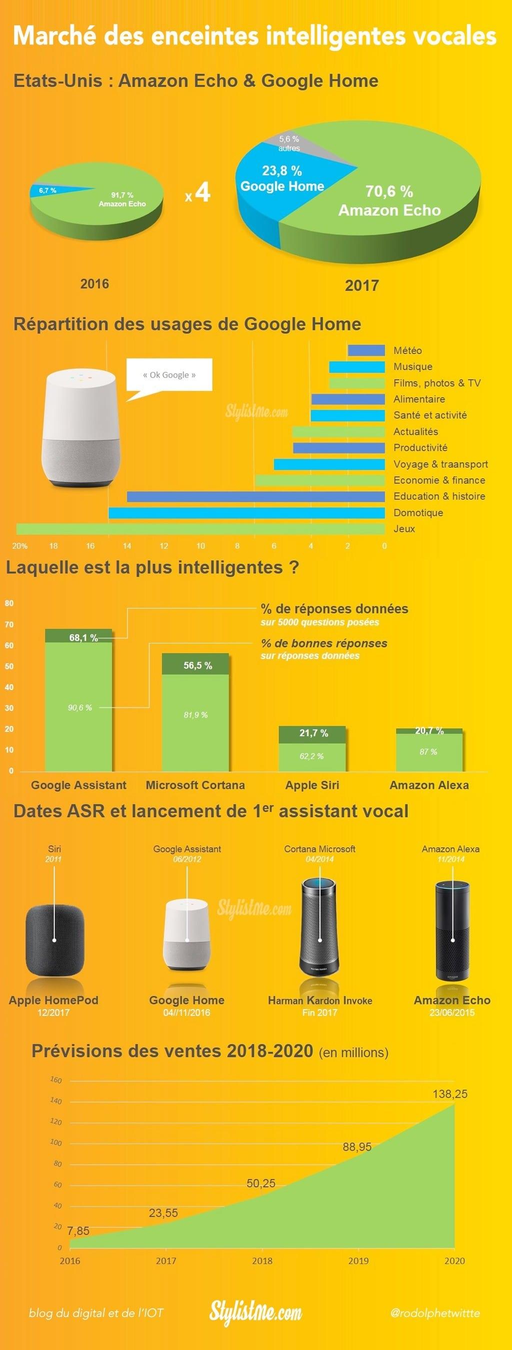 Infographie marché enceinte intelligente vocale-2017-2020