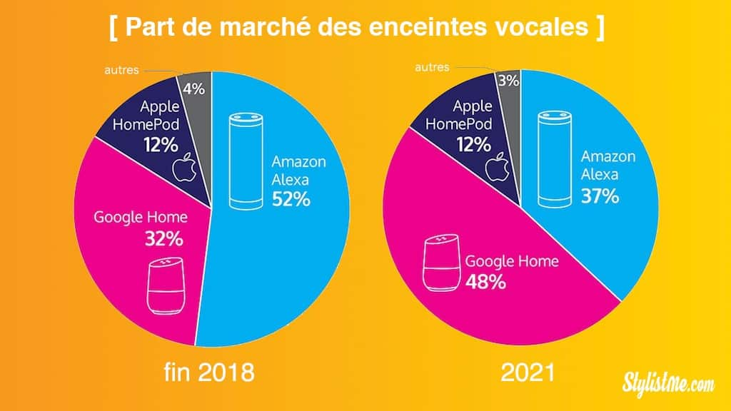 parts de maché 2018 enceintes connectées intelligentes vocales