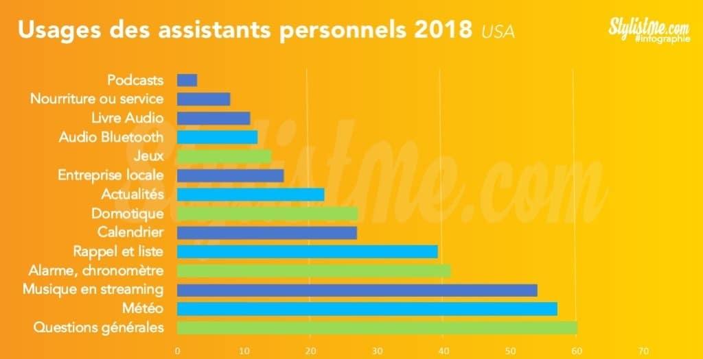 quel assistant vocal 2018 usages utilisation