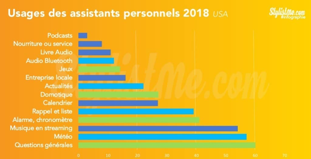 quel assistant vocal 2018 usages utilisation