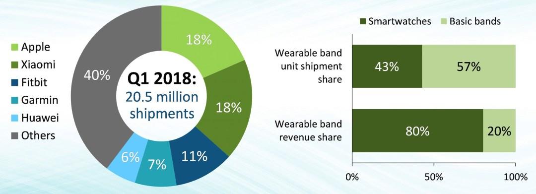 marché des montres connectées et bracelet activité 2018