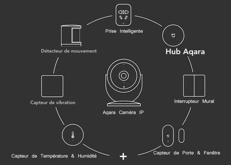 gamme aqara cam ip compatible homekit