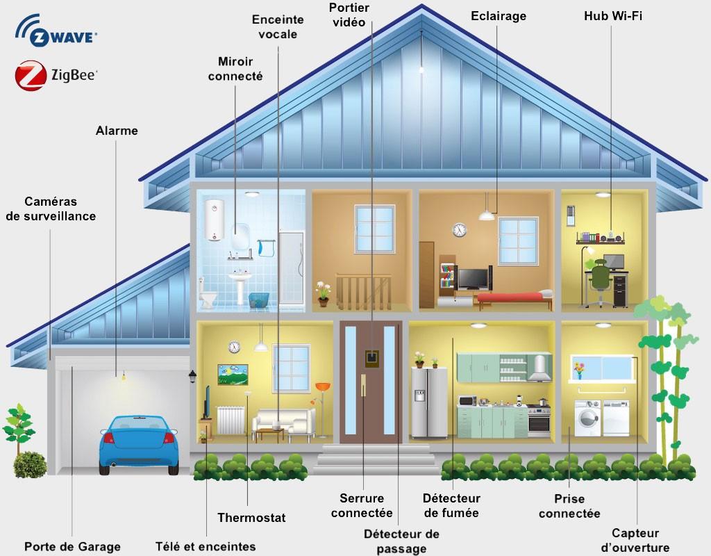 Zigbee-Zwave-maison-connectée-tous-les-objets-compatibles