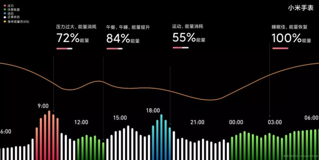 énergie corporelle suivi santé Mi Watch Xiaomi