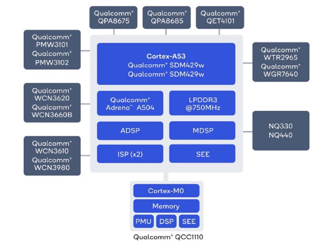 snapdragon-wear-4100 QCC110
