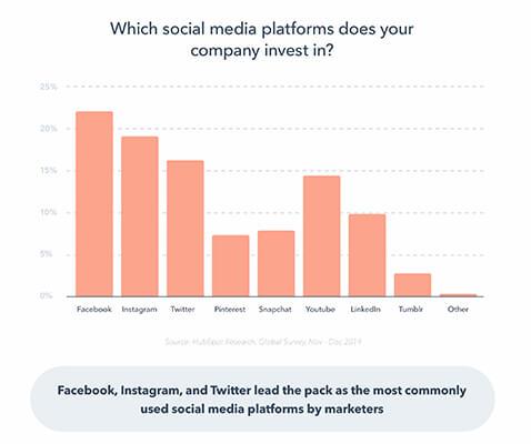 réseaux sociaux utilisés par les entreprises