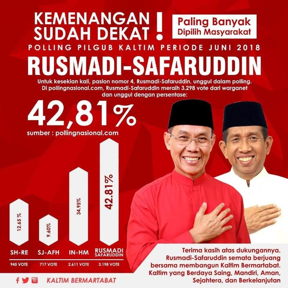 Rusmadi-Safaruddin Unggul di Berbagai Polling Para Nitizen