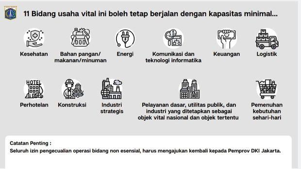 14 September Jakarta Berlakukan Kembali Psbb Ketat 11 Bidang Usaha Boleh Berjalan Suaraislam Id