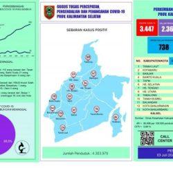 COVID DI KASEL 3.447 Kasus dan dari Kabupaten Banjar Terbanyak Menambah 27 Orang