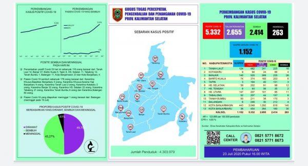 POSITIF COVID DI KALSEL Belum Ada Tanda Penurunan, Update Berjumlah 5.332 Kasus