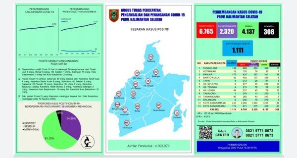 TERBANYAK Tambahan Kasus Covid-19 di Kalsel dari Kota Banjarbaru