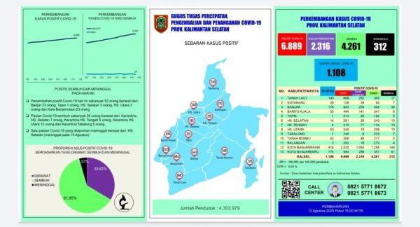 ANGKA SAMA dari Banjarmasin dan Banjar Penambahan Kasus Covid-19 di Kalsel