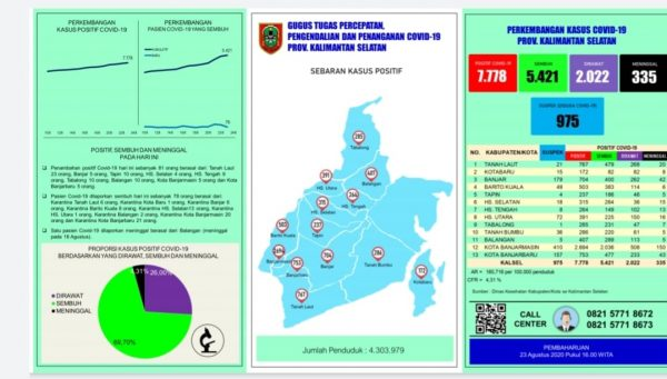 ADA 23 Orang dari Tala Tambah Kasus Covid di Kalsel, Keseluruhan Berjumlah 7.778