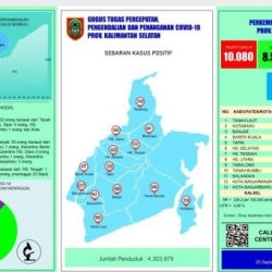 KASUS COVID di Kalsel Lampaui 10 Ribu, Tertinggi Tetap di Banjarmasin