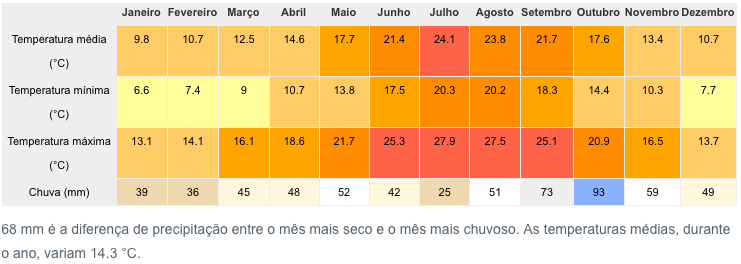 imagem da temperatura média em Barcelona durante o ano